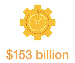 $153 billion
