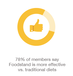 78% of members say Foodstand is more effective vs. traditional diets