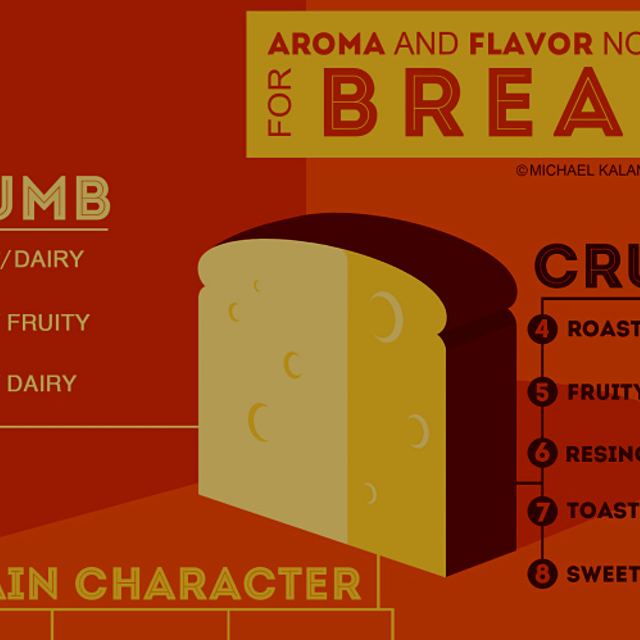 """Baker and sensory scientist Michael Kalanty has invented a flavor chart to help you express the ..."
