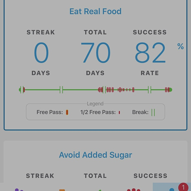 I Keep going back to this challenge until it becomes a lifestyle. Aiming for a clean streak the n...